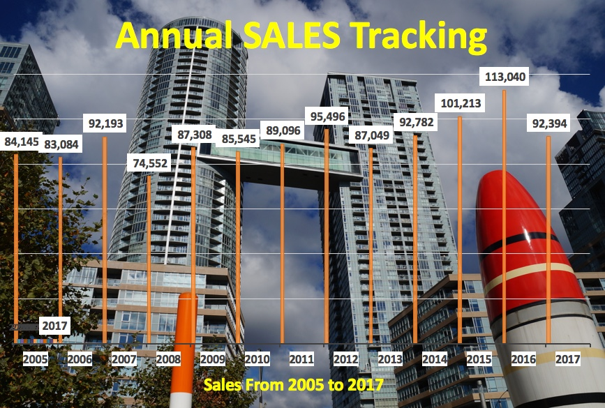 Toronto Sales In 2017 Down Significantly