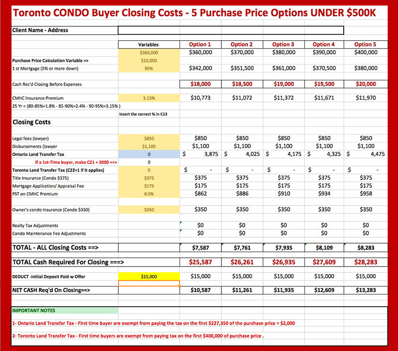 How Much Are The 'Hidden Costs' Associated With Buying A Condo?