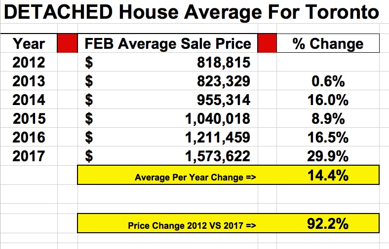 Average Toronto Detached House Price Up 92% In Last 5 Years