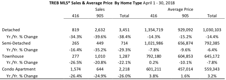 Lowest April Sales Since Way Back In 2003