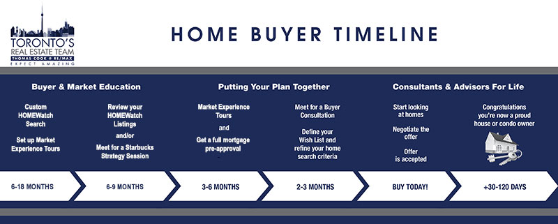 Home Buying Process Timeline