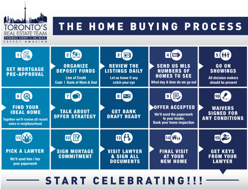 15 Steps To Mastering The Home Buying Process