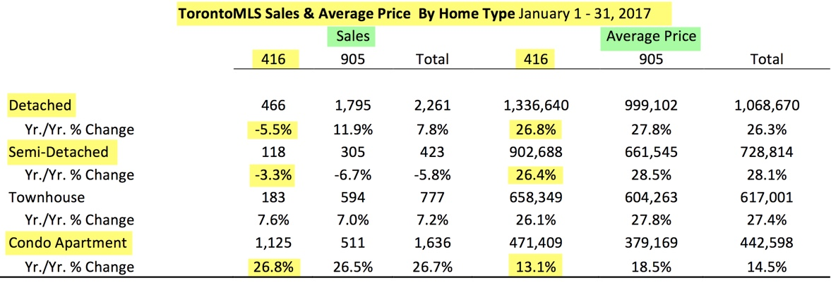Guess what condo sales did in January