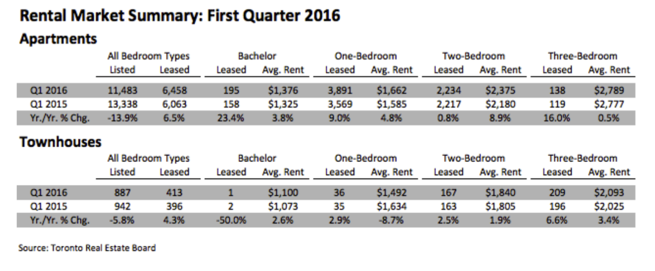 Toronto Condo Rentals And Rent Prices Increase