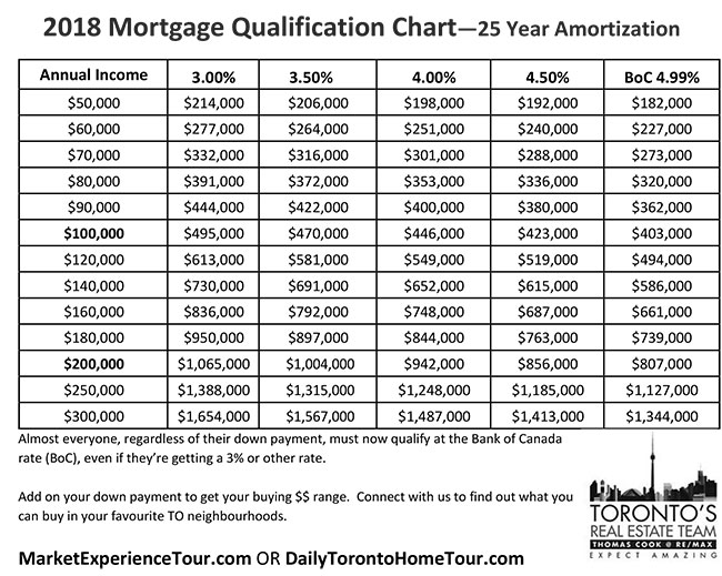 Mortgage Qualification Chart – Learn How Much You Can Borrow