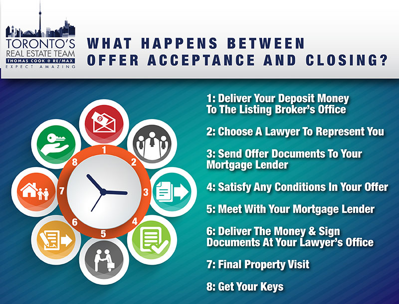 What Happens Between Offer Acceptance And Closing?