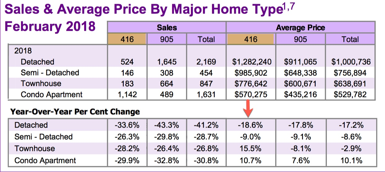 Listing inventory up 250% while average sale price drops 12.4%