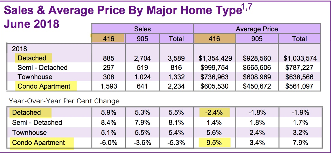 Condo Sales Get The Most Year-Over-Year Appreciation