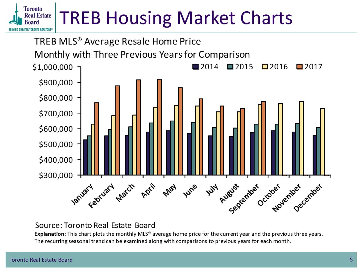 Is the chaotic Toronto housing market in good shape?