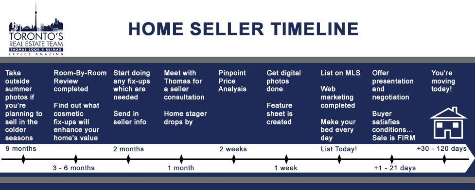 Home Seller Timeline Explained