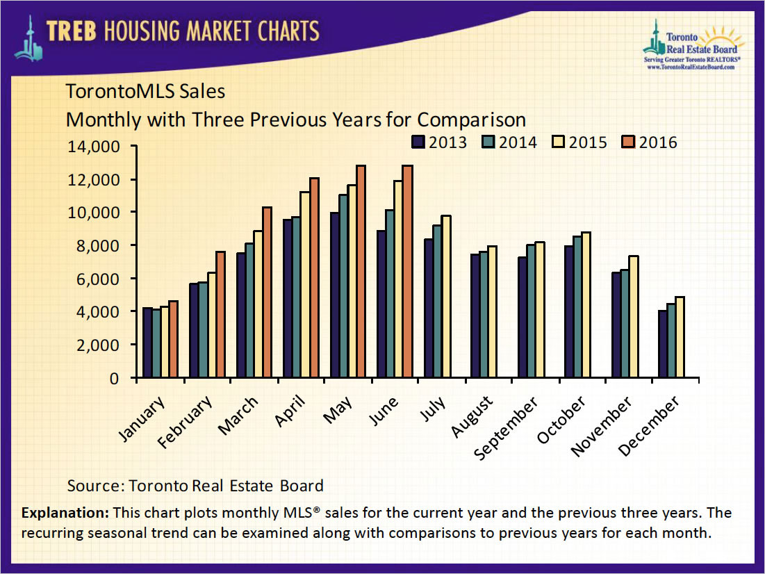 Average GTA Home Price Up $107,000 In A Year