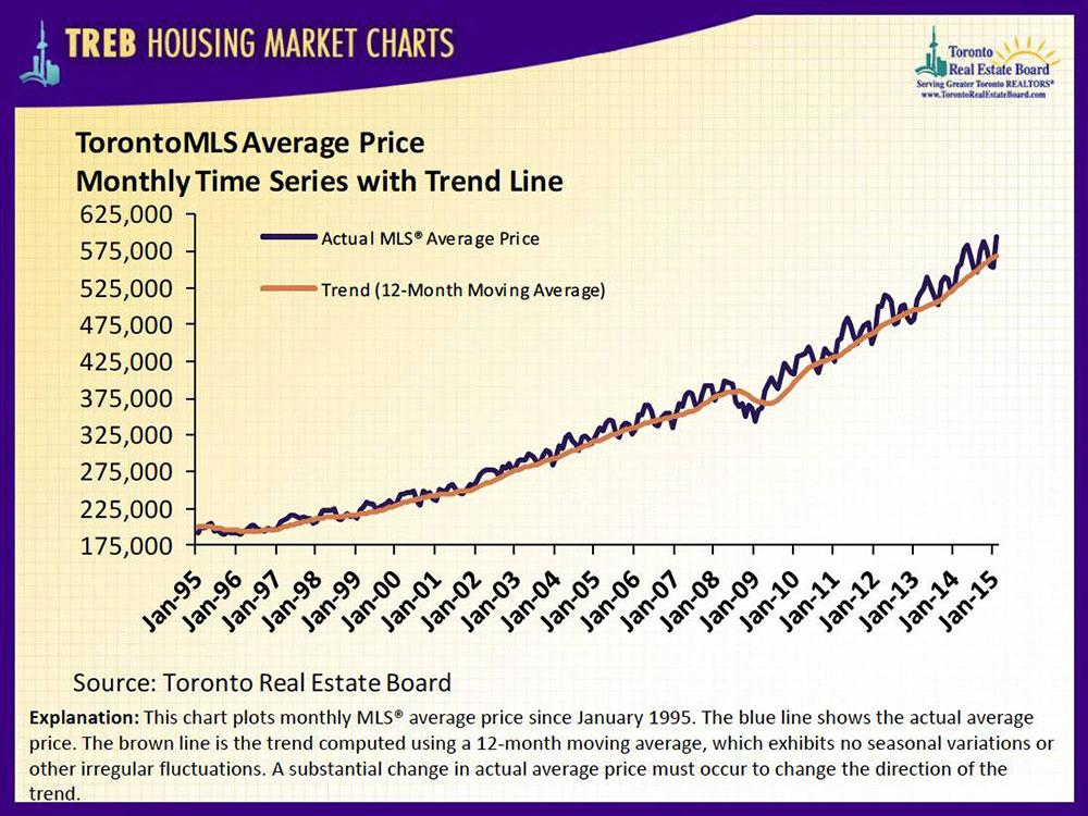 Will Toronto's Real Estate Market Continue To Appreciate?
