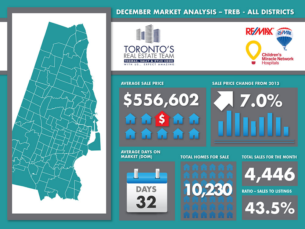Toronto Home And Condo Sales Almost Hit A Record
